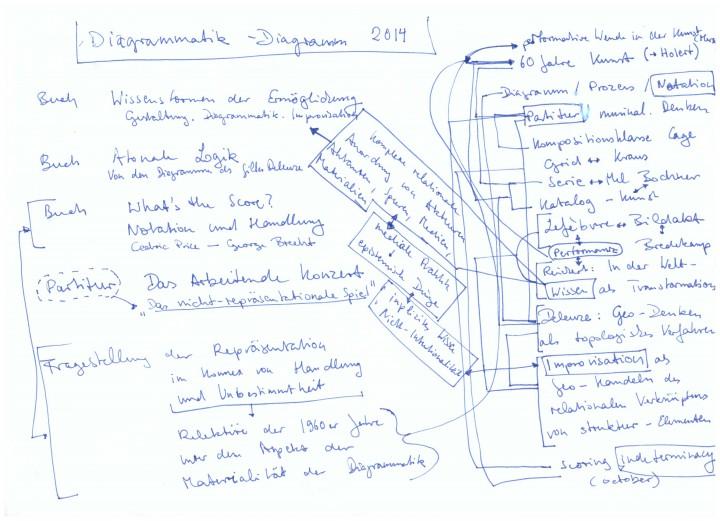 diagram of the diagram